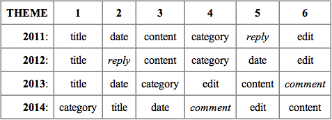 sequence of post elements