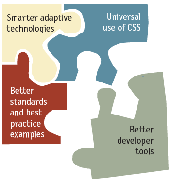 smarter adaptive technologies, universal use of CSS, better standards and best pracice examples, better developer tools