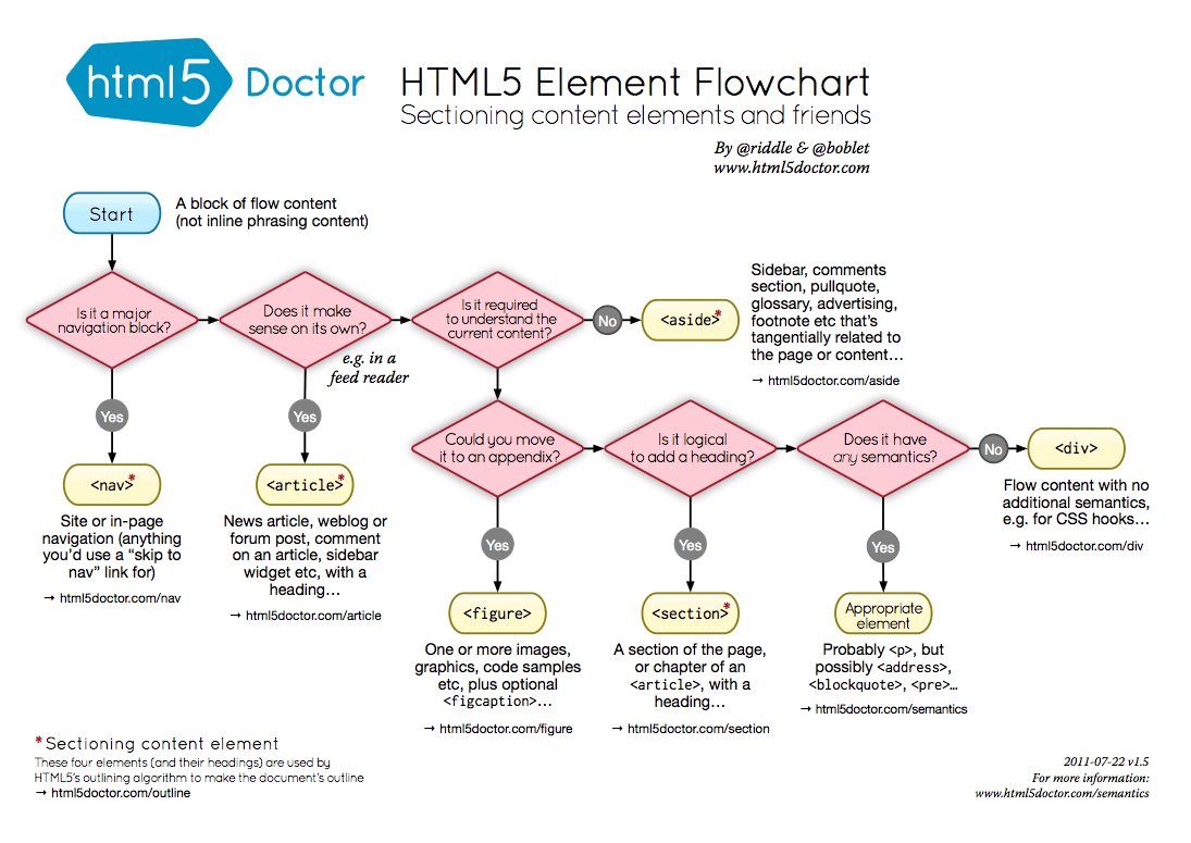 h5d-sectioning-flowchart