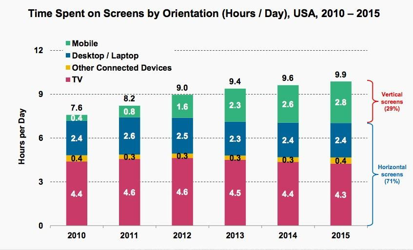 screentime-KPCB