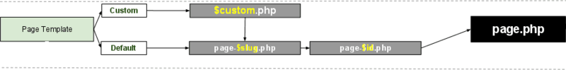 page-templates-hierarchy-detail