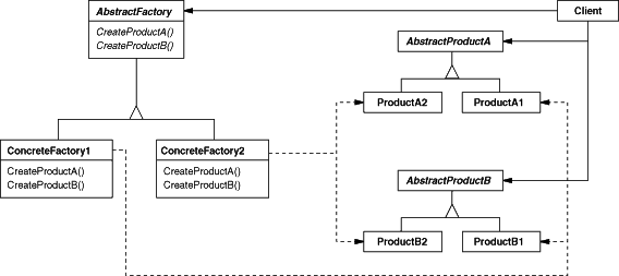 abstract_factory_structure
